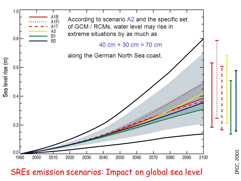 SREs emission scenarios: Impact on global sea level