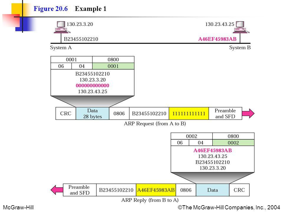 Figure 20.6 Example 1