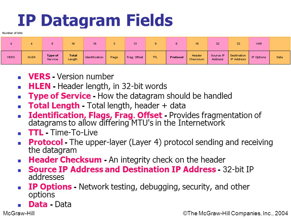 IP Datagram Fields VERS - Version number