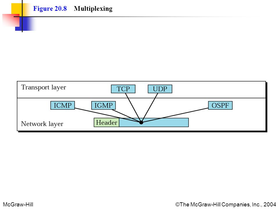 Figure 20.8 Multiplexing