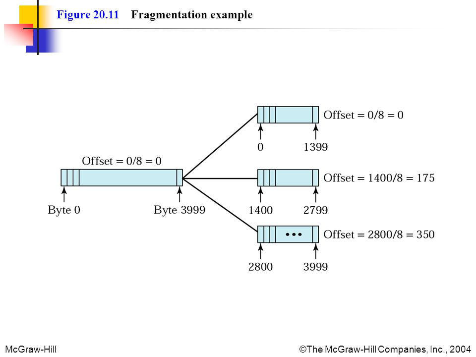Figure 20.11 Fragmentation example