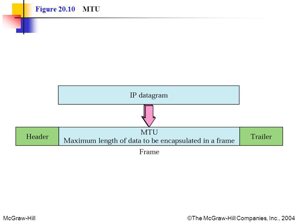 Figure 20.10 MTU