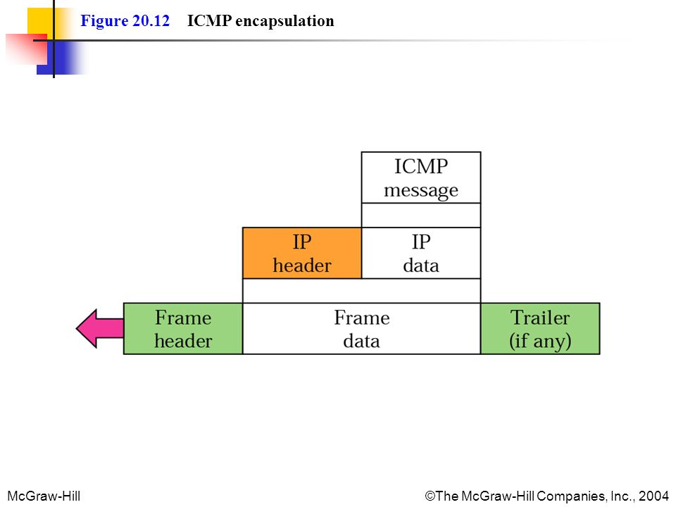 Figure 20.12 ICMP encapsulation