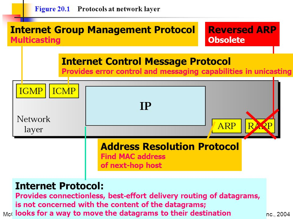 Internet Group Management Protocol Reversed ARP