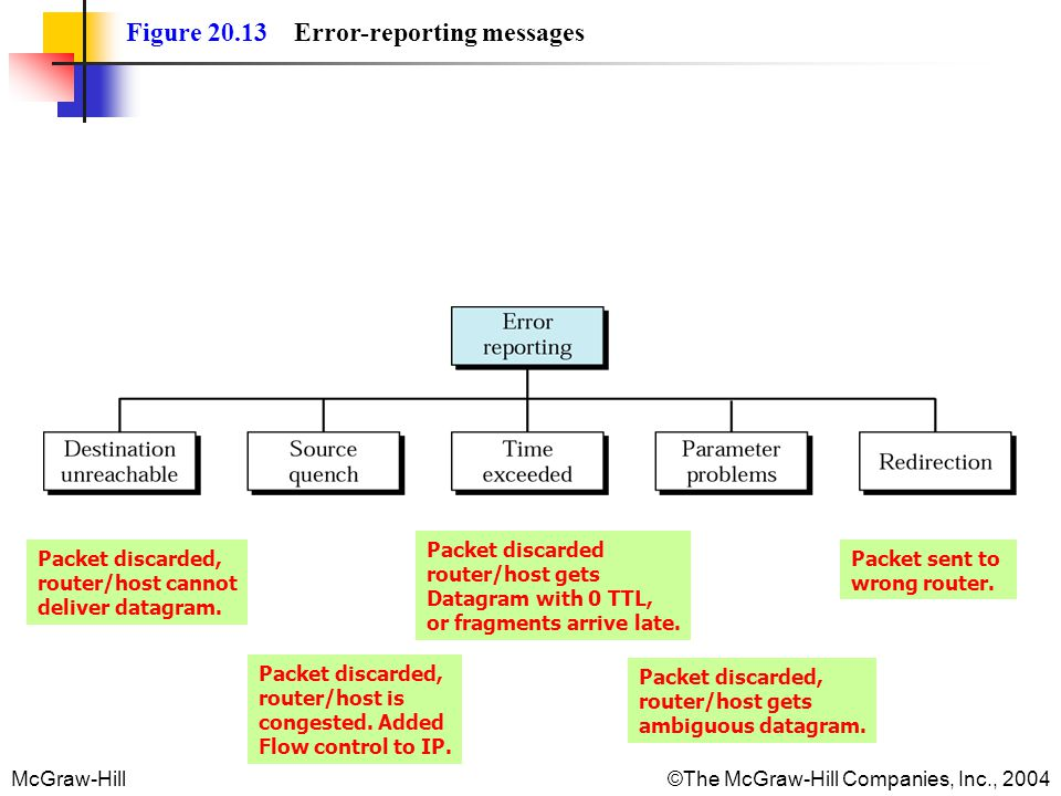 Figure 20.13 Error-reporting messages
