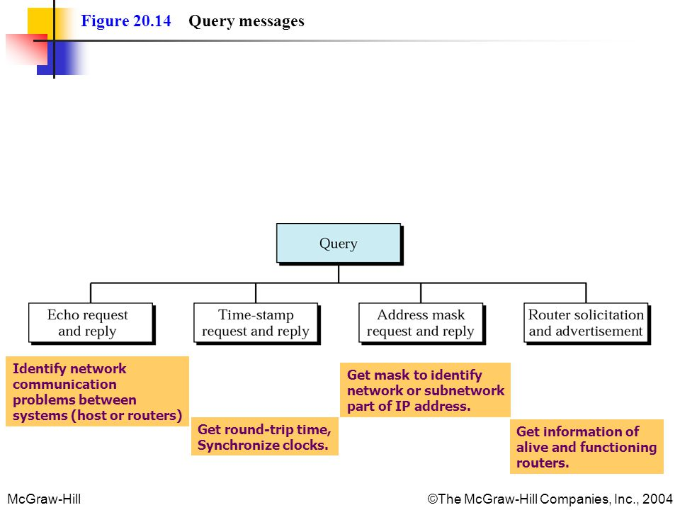 Figure 20.14 Query messages Identify network communication