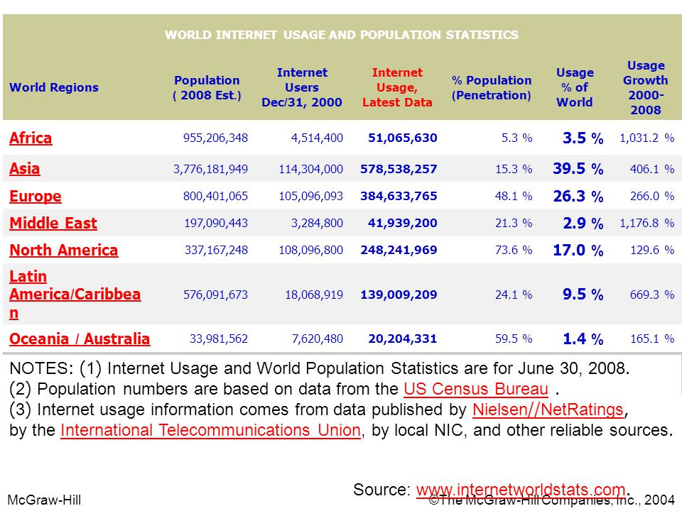 (2) Population numbers are based on data from the US Census Bureau .