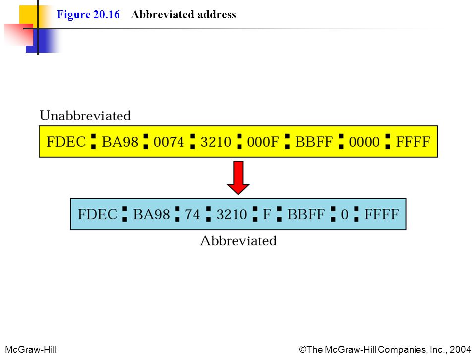 Figure 20.16 Abbreviated address