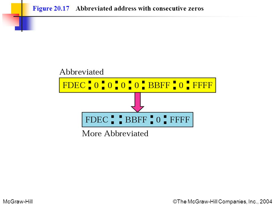 Figure 20.17 Abbreviated address with consecutive zeros