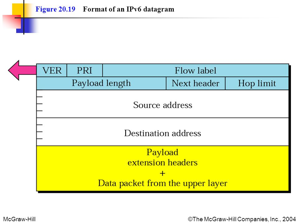 Figure 20.19 Format of an IPv6 datagram