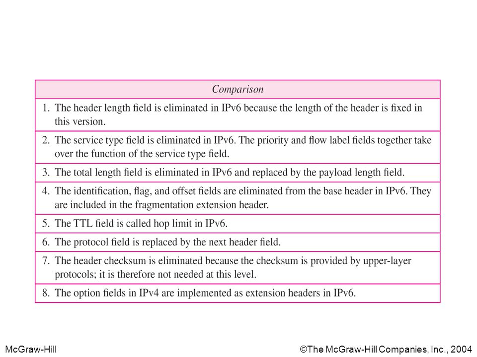 Table 4 Comparison between IPv4 and IPv6 packet headers