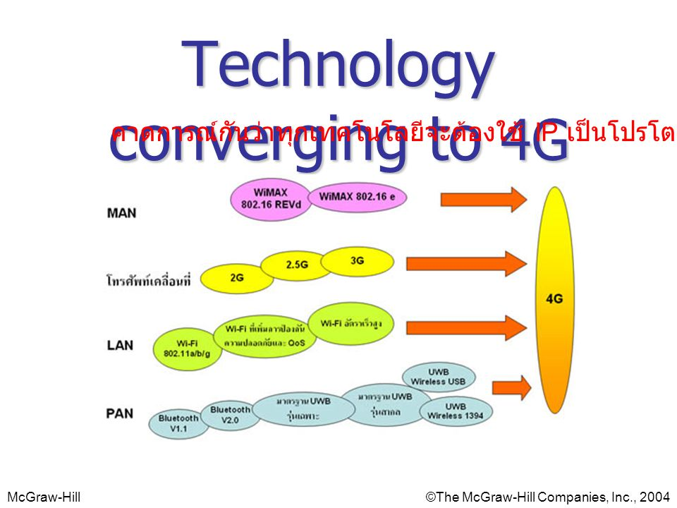 Technology converging to 4G