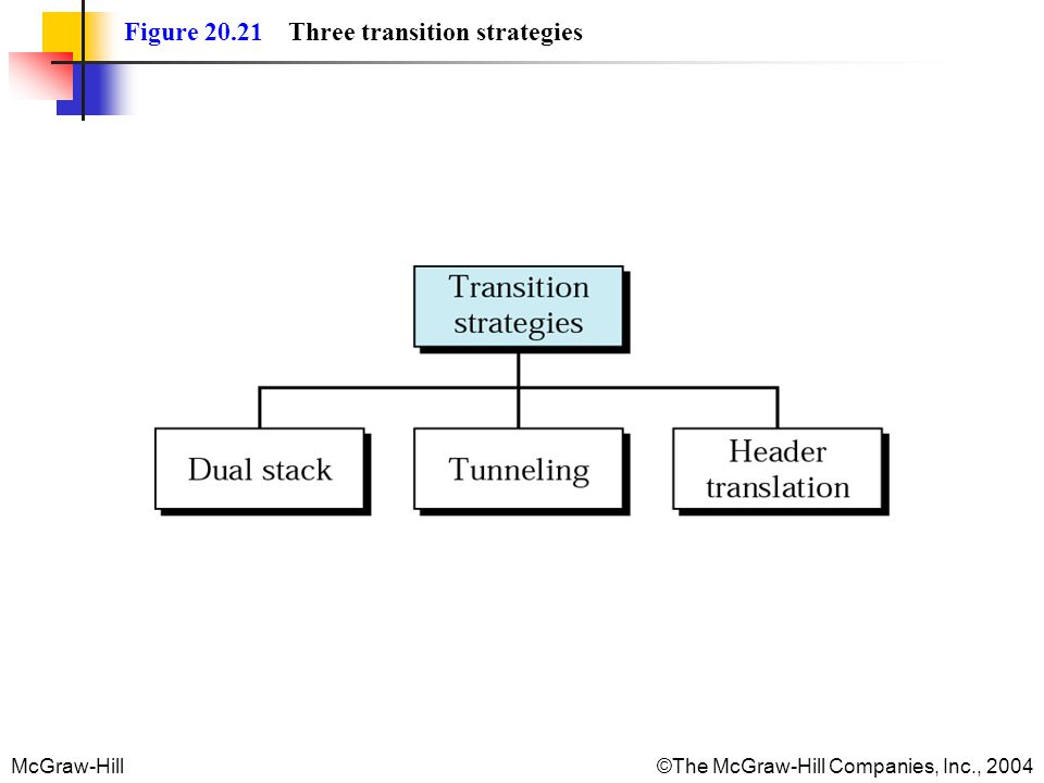 Figure 20.21 Three transition strategies