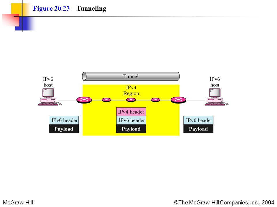 Figure 20.23 Tunneling