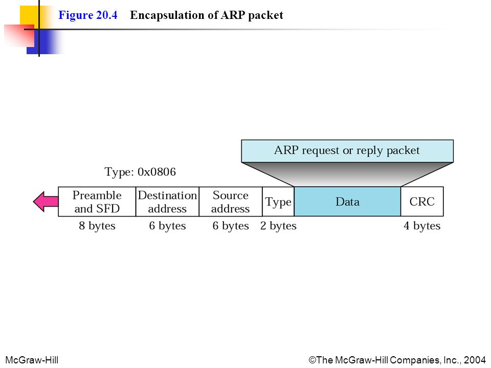Figure 20.4 Encapsulation of ARP packet