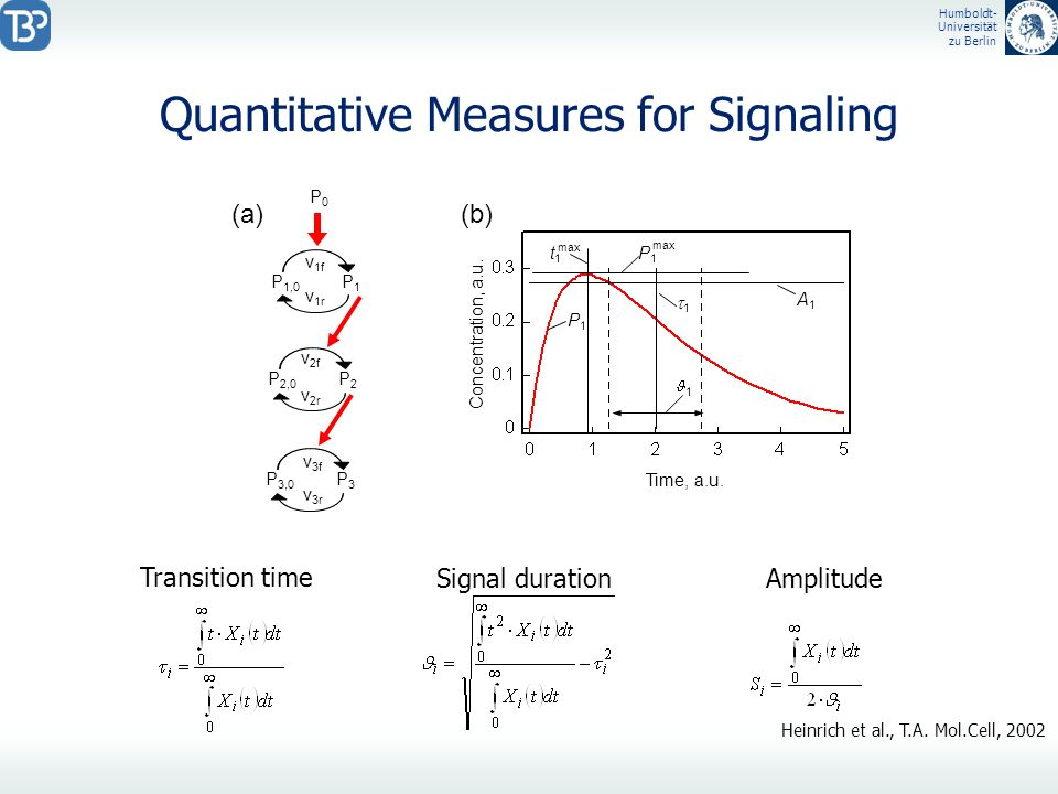 Quantitative Measures for Signaling