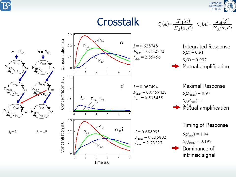 Crosstalk a b a,b Integrated Response Mutual amplification