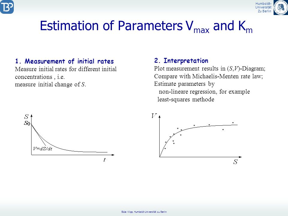 Estimation of Parameters Vmax and Km