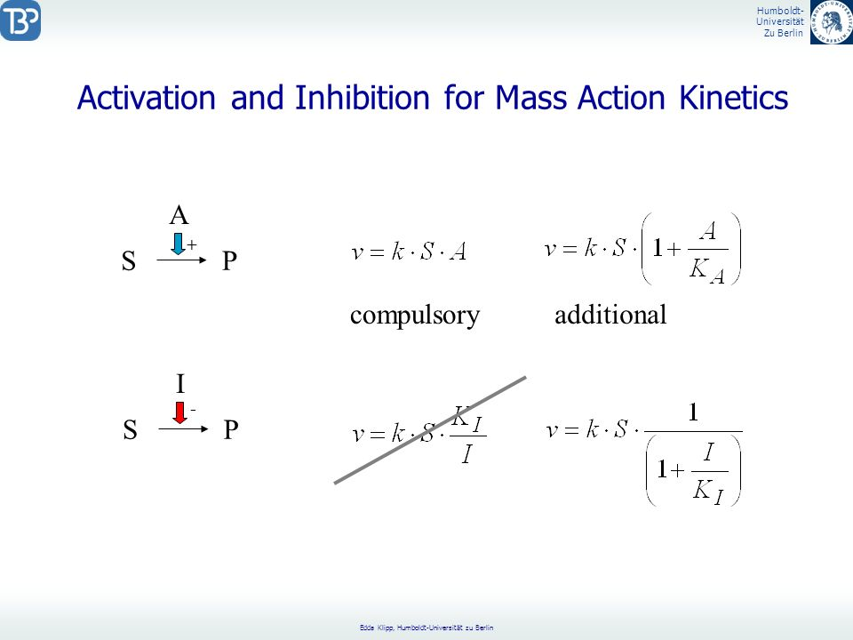 Activation and Inhibition for Mass Action Kinetics