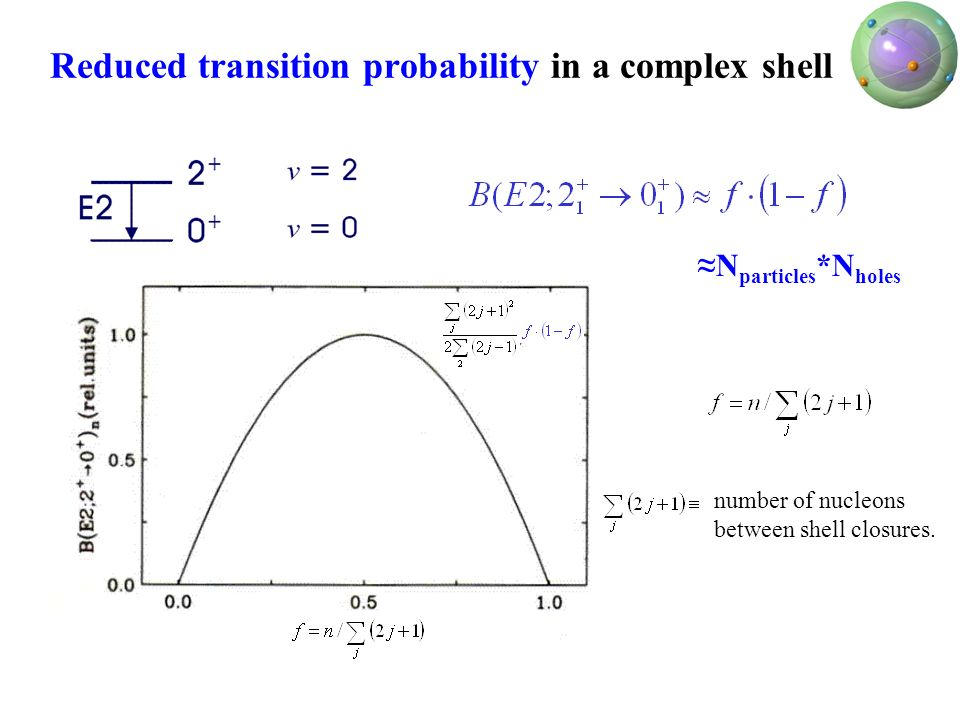 Reduced transition probability in a complex shell