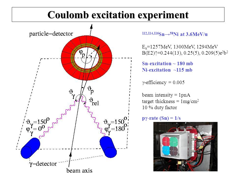 Coulomb excitation experiment