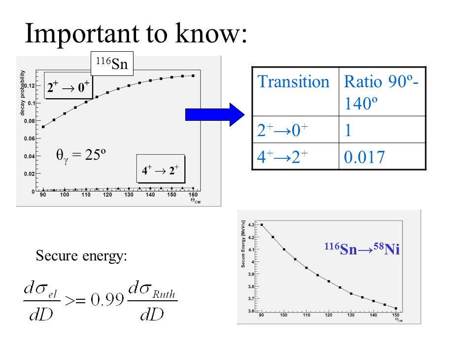 Important to know: Transition Ratio 90º-140º 2+→0+ 1 4+→2+ 0.017 116Sn