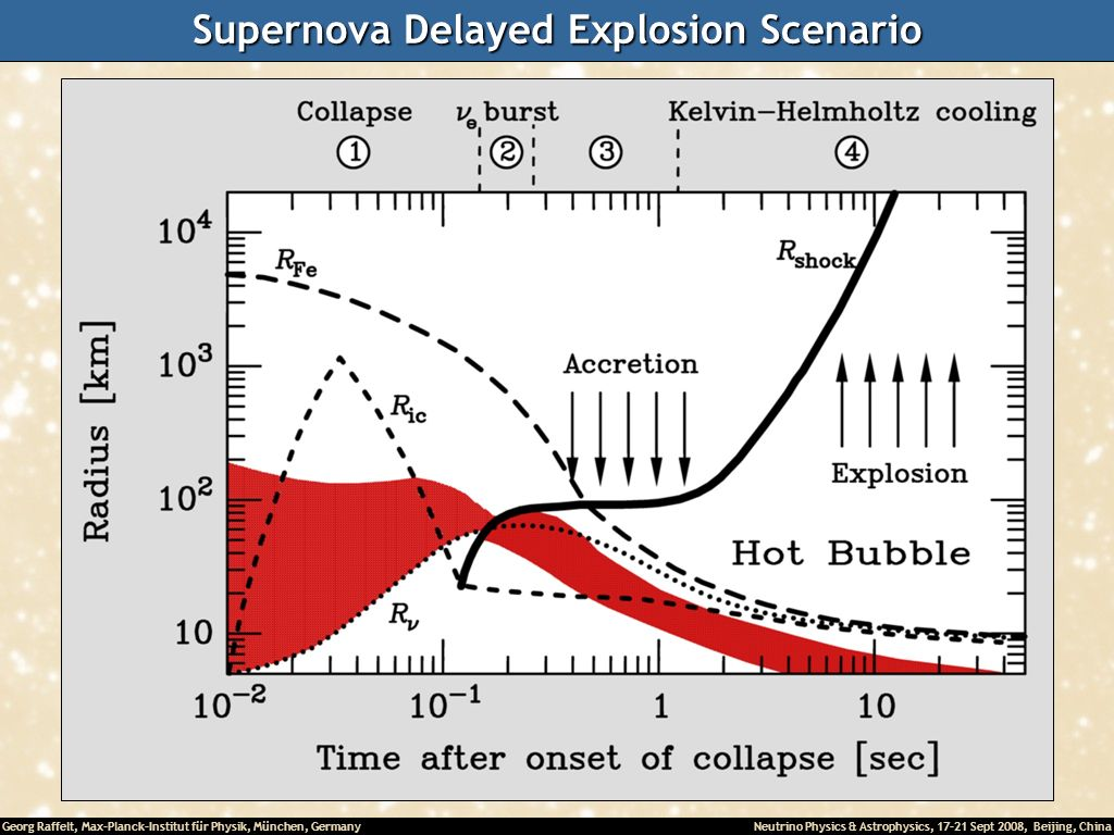 Supernova Delayed Explosion Scenario