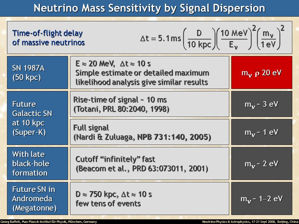 Neutrino Mass Sensitivity by Signal Dispersion