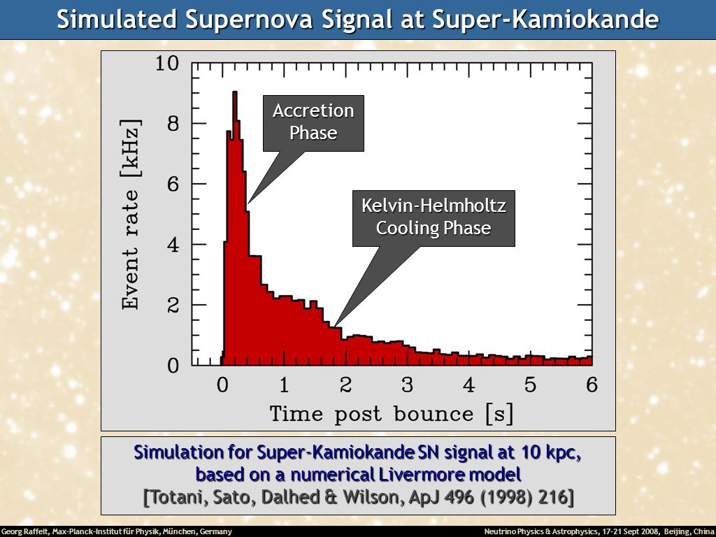 Simulated Supernova Signal at Super-Kamiokande