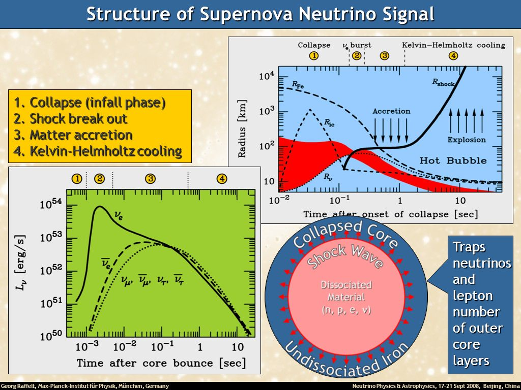 Structure of Supernova Neutrino Signal
