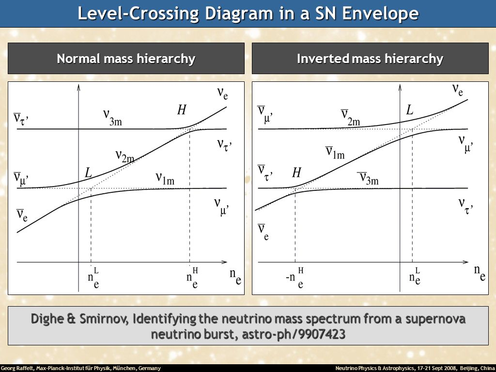 Level-Crossing Diagram in a SN Envelope