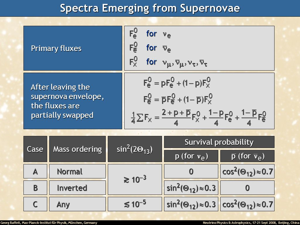 Spectra Emerging from Supernovae