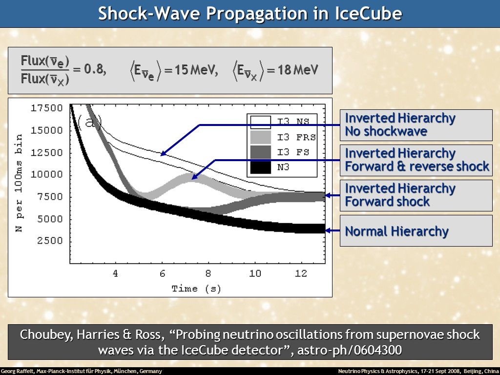 Shock-Wave Propagation in IceCube