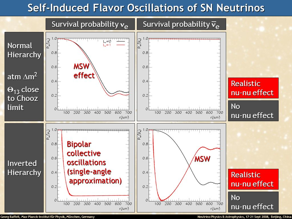 Self-Induced Flavor Oscillations of SN Neutrinos