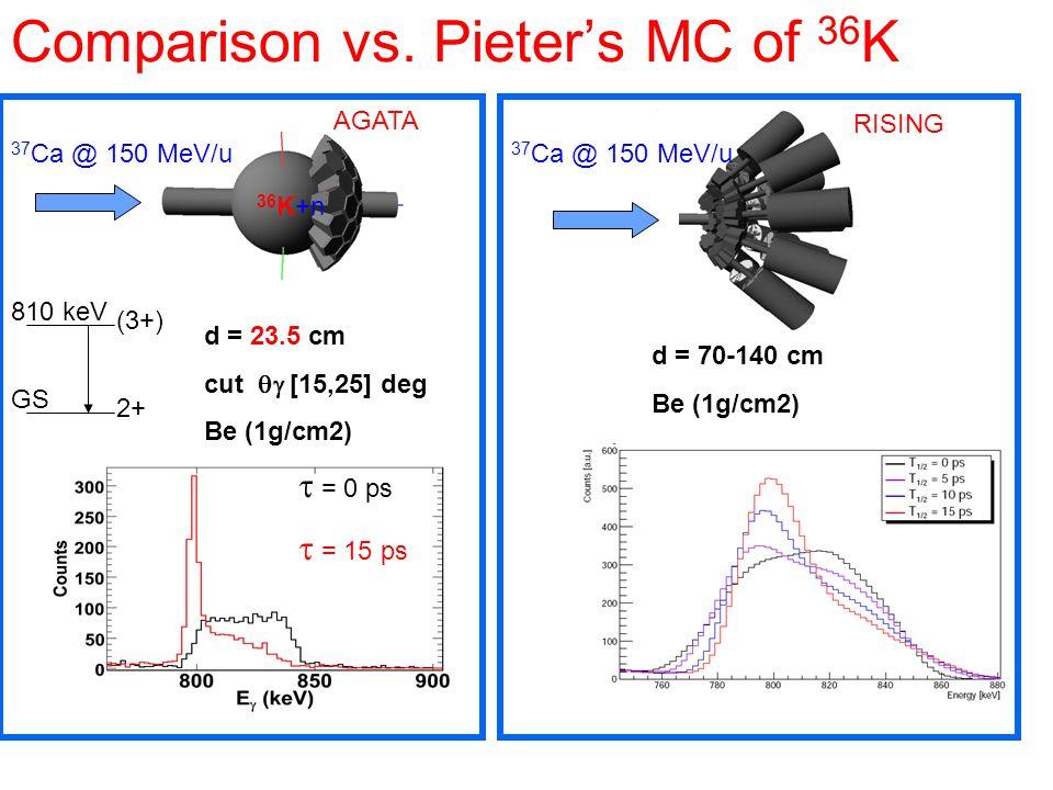 Comparison vs. Pieter's MC of 36K