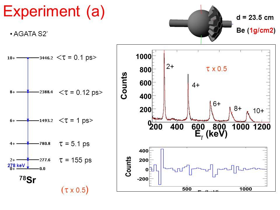 Experiment (a) <t = 0.1 ps> t x 0.5 <t = 0.12 ps>