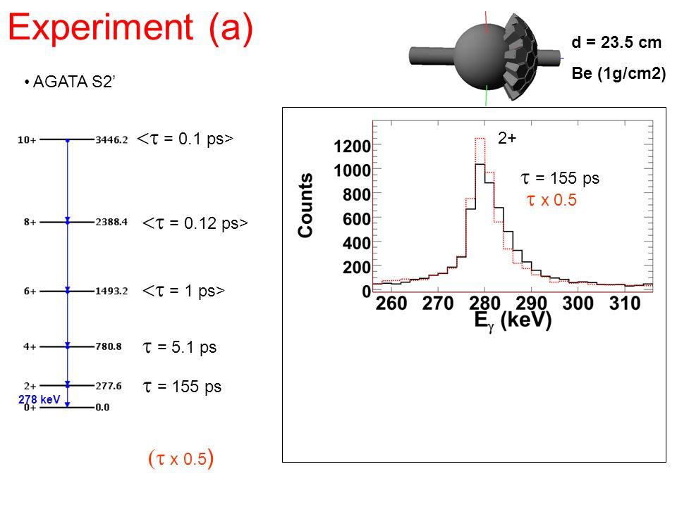 Experiment (a) <t = 0.1 ps> t = 155 ps t x 0.5