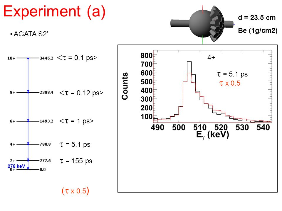 Experiment (a) <t = 0.1 ps> t = 5.1 ps t x 0.5