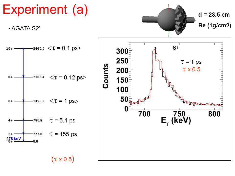 Experiment (a) <t = 0.1 ps> t = 1 ps t x 0.5 <t = 0.12 ps>