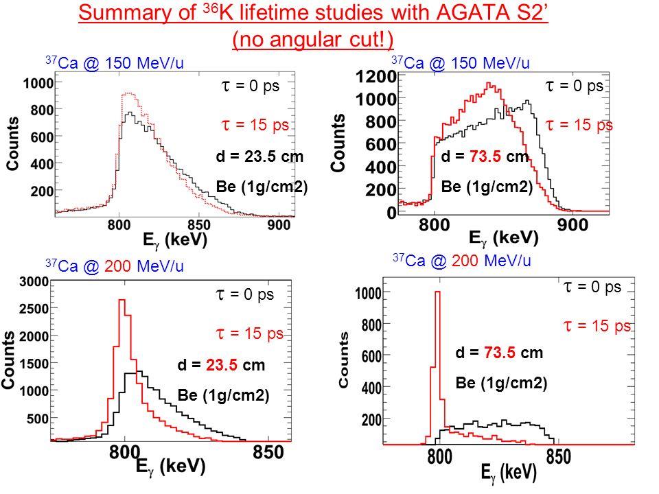 Summary of 36K lifetime studies with AGATA S2' (no angular cut!)