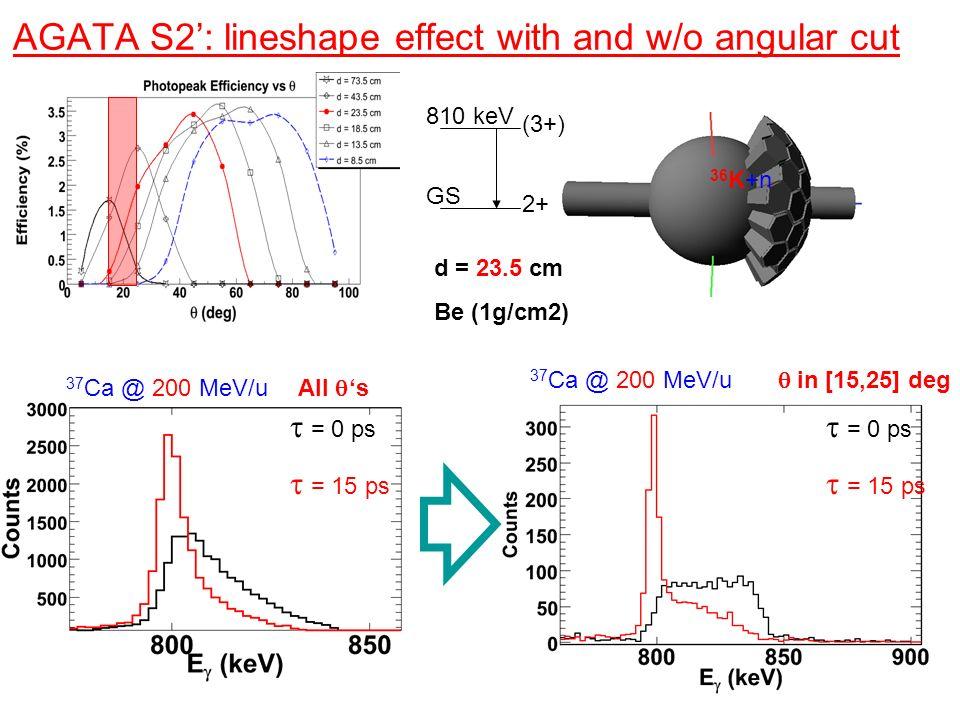 AGATA S2': lineshape effect with and w/o angular cut