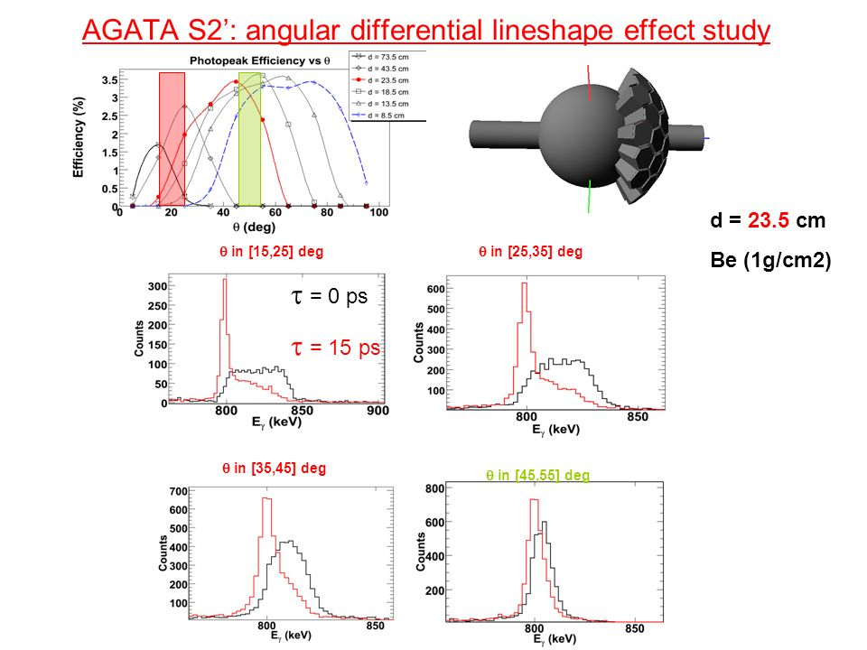 AGATA S2': angular differential lineshape effect study