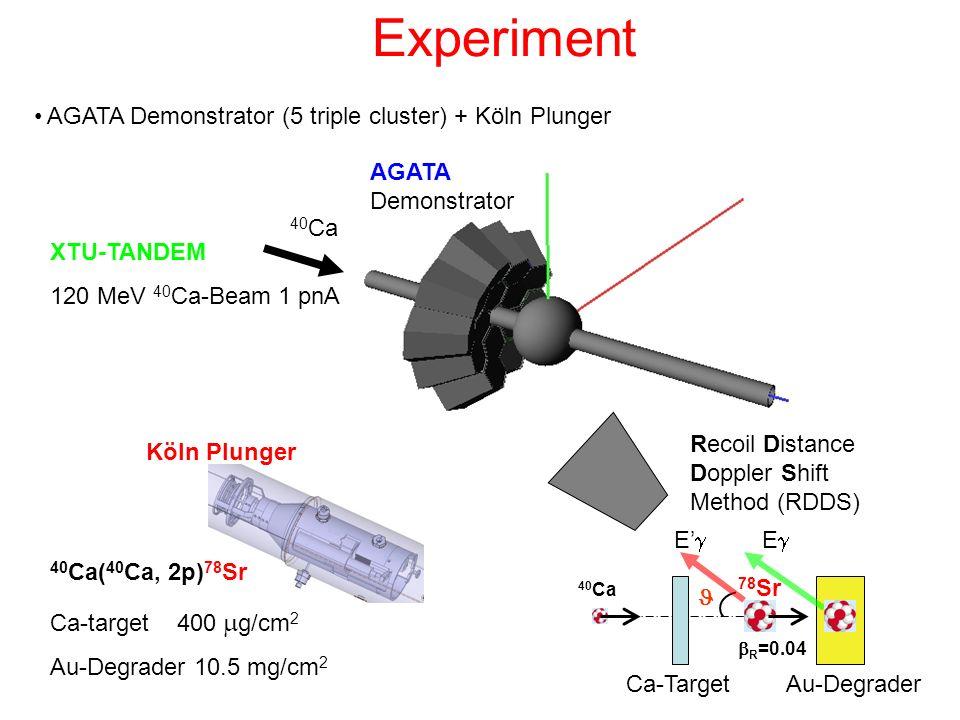 Experiment AGATA Demonstrator (5 triple cluster) + Köln Plunger