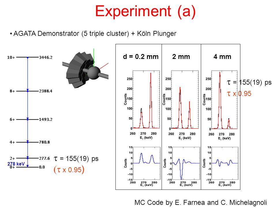 Experiment (a) t = 155(19) ps t x 0.95 t = 155(19) ps (t x 0.95)