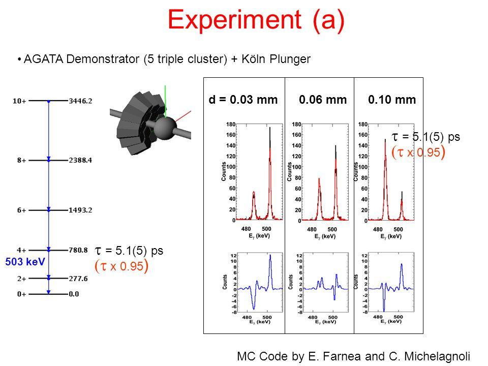 Experiment (a) t = 5.1(5) ps (t x 0.95) t = 5.1(5) ps (t x 0.95)