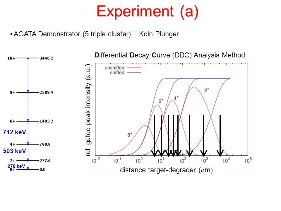 Experiment (a) AGATA Demonstrator (5 triple cluster) + Köln Plunger