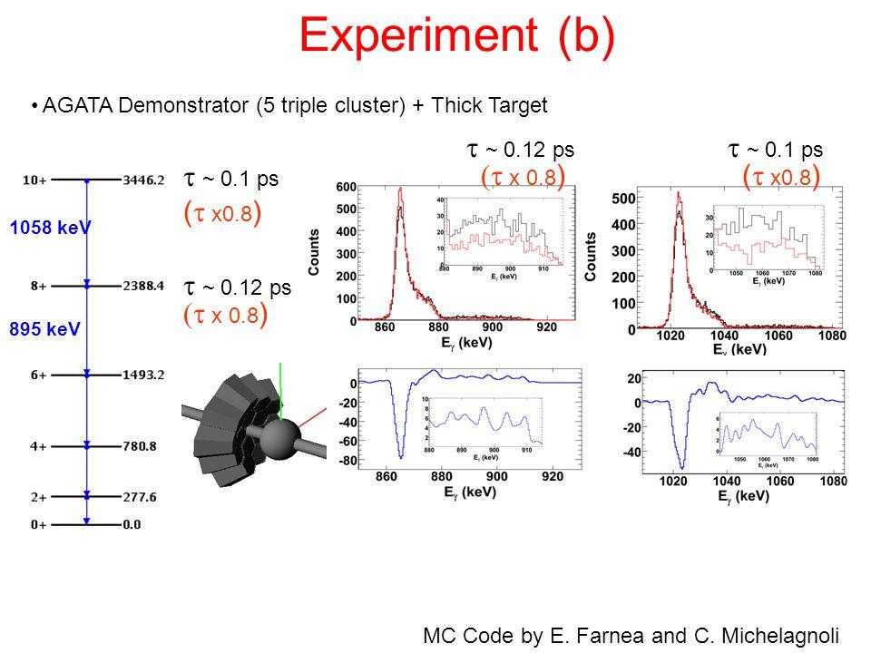 Experiment (b) t ~ 0.12 ps t ~ 0.1 ps t ~ 0.1 ps (t x 0.8) (t x0.8)