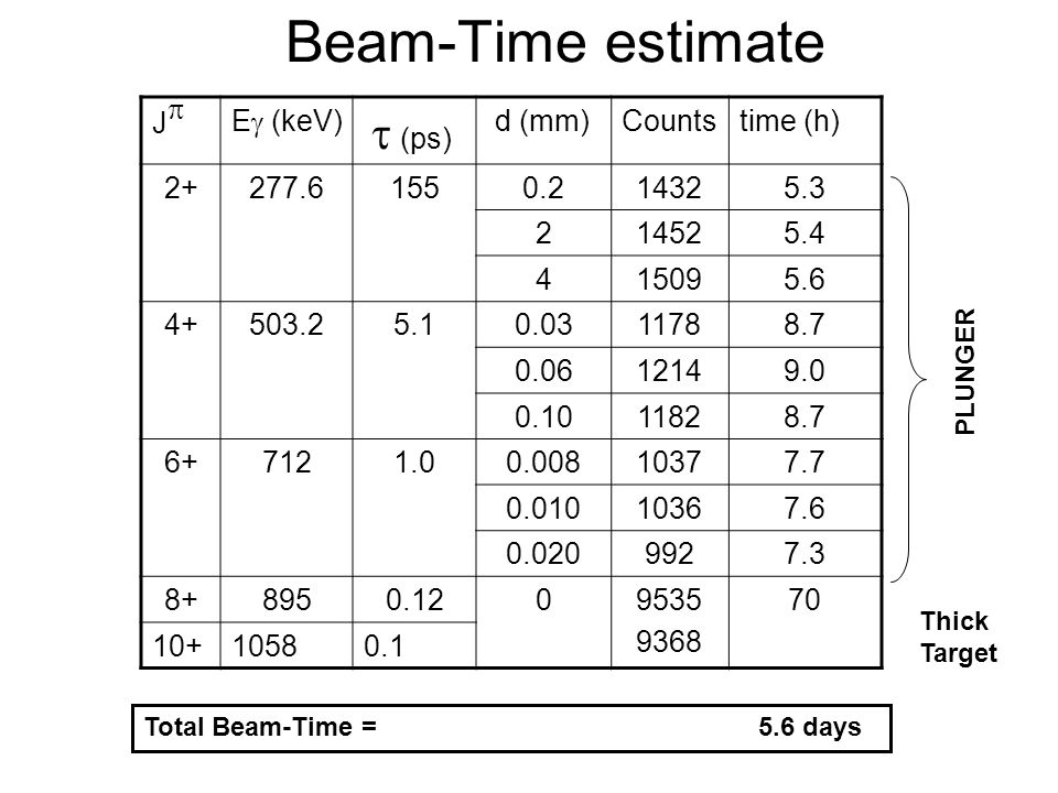 Beam-Time estimate Jp Eg (keV) t (ps) d (mm) Counts time (h) 2+ 277.6