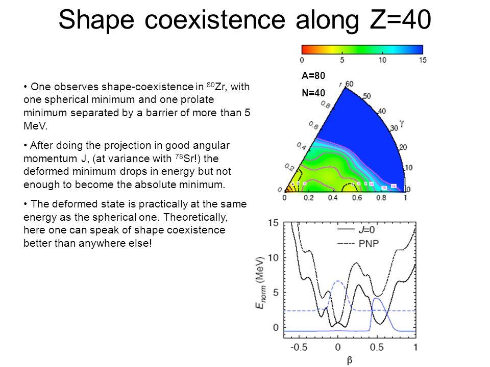 Shape coexistence along Z=40