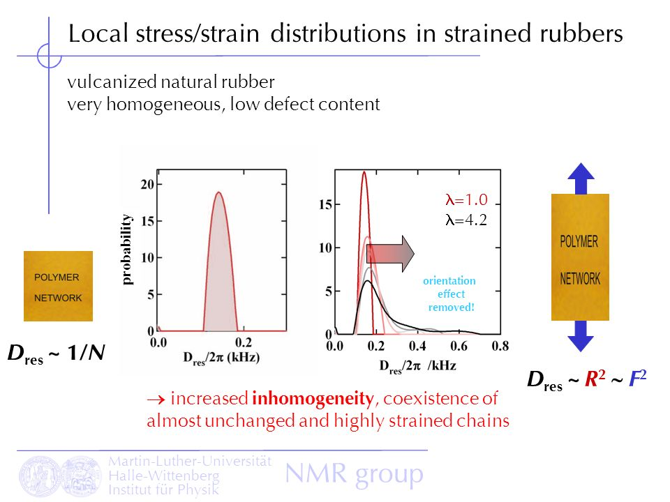 Local stress/strain distributions in strained rubbers